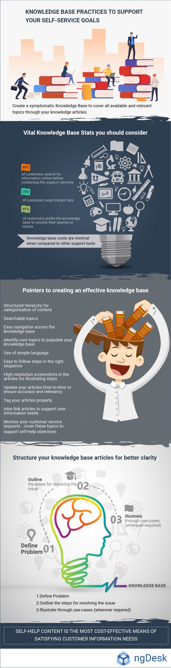 knowledge management practices infographic